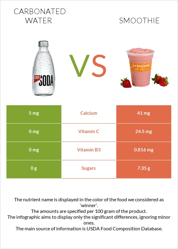 Carbonated water vs Smoothie infographic