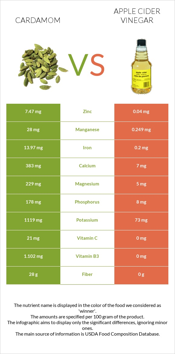 Cardamom vs Apple cider vinegar infographic