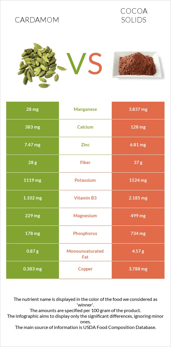 Cardamom vs Cocoa solids infographic