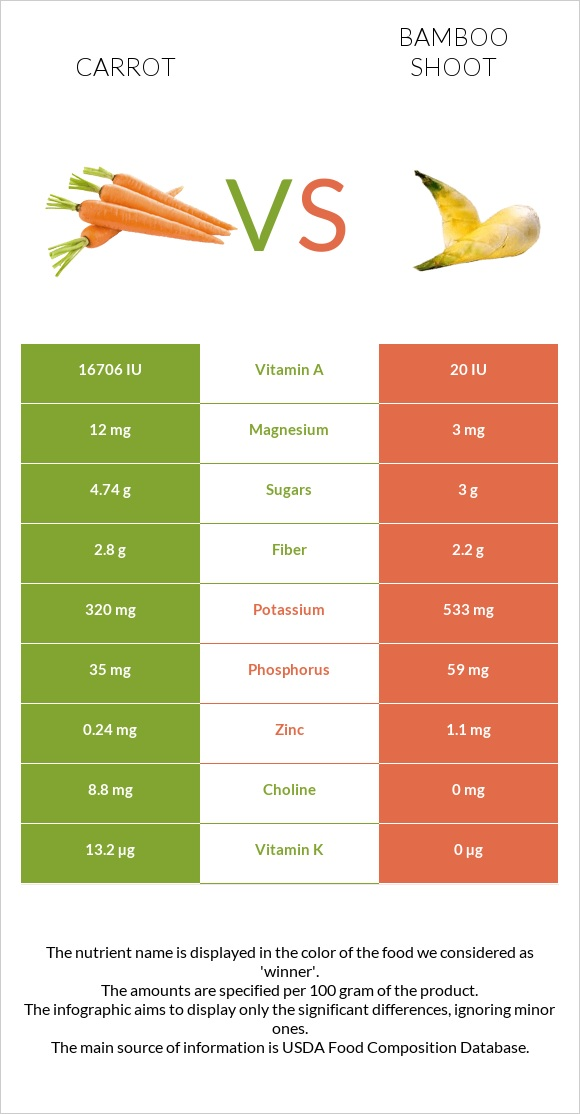 Carrot vs Bamboo shoot infographic