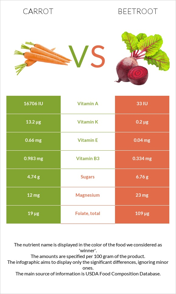 Carrot vs Beetroot infographic