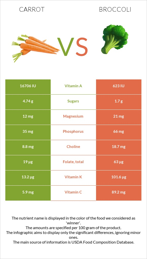 Carrot vs Broccoli infographic