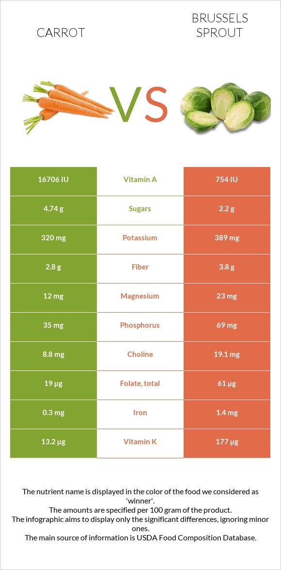 Carrot vs Brussels sprout infographic