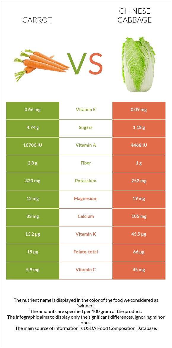 Carrot vs Chinese cabbage infographic