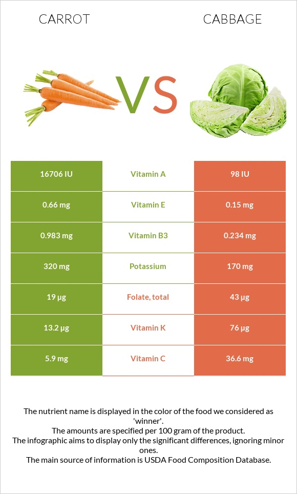 Carrot vs Cabbage infographic