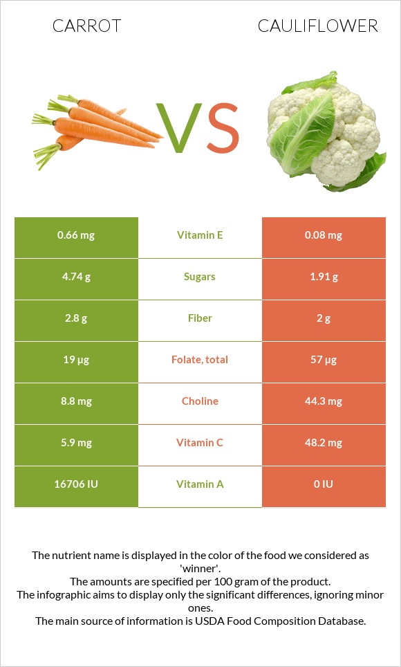 Carrot vs Cauliflower infographic