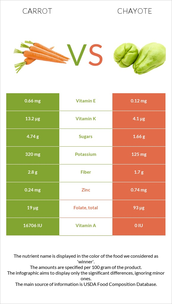 Carrot vs Chayote infographic