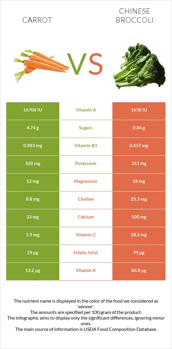 Carrot vs Chinese broccoli infographic