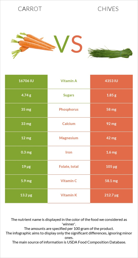 Carrot vs Chives infographic