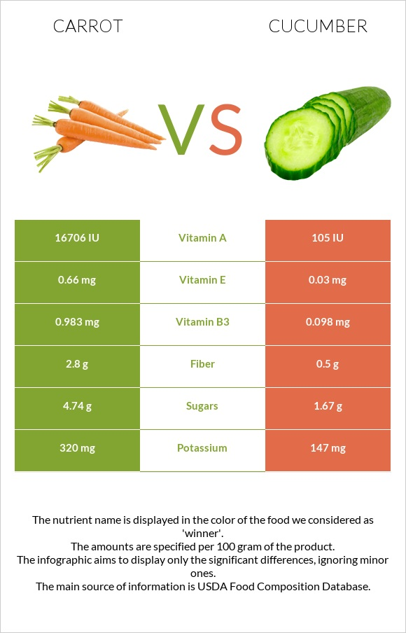Carrot vs Cucumber infographic