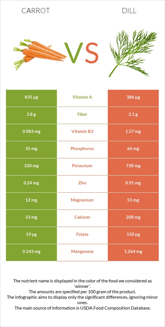 Carrot vs Dill infographic