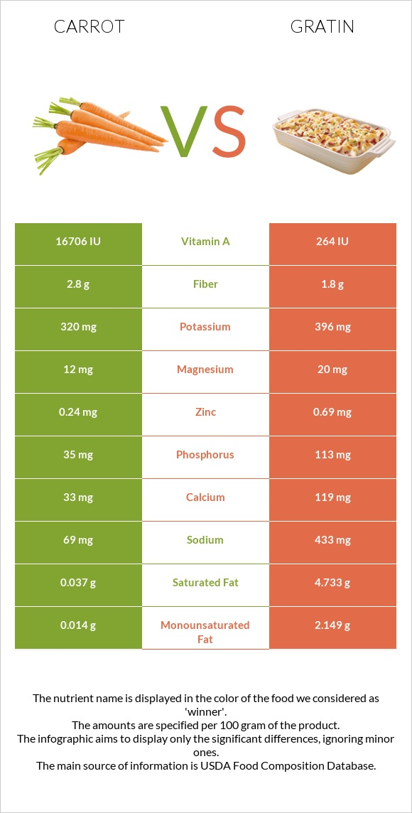 Carrot vs Gratin infographic