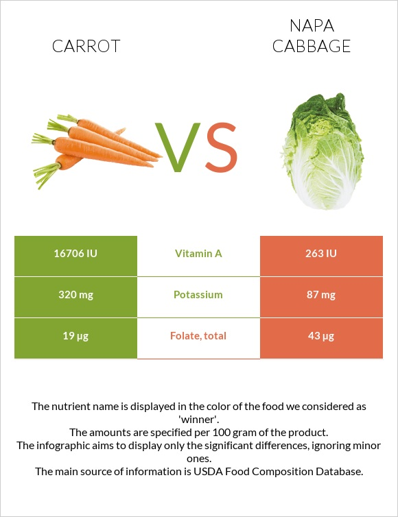 Carrot vs Napa cabbage infographic