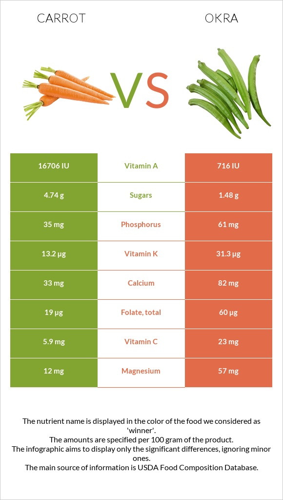 Carrot vs Okra infographic
