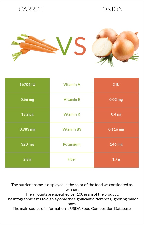 Carrot vs Onion infographic