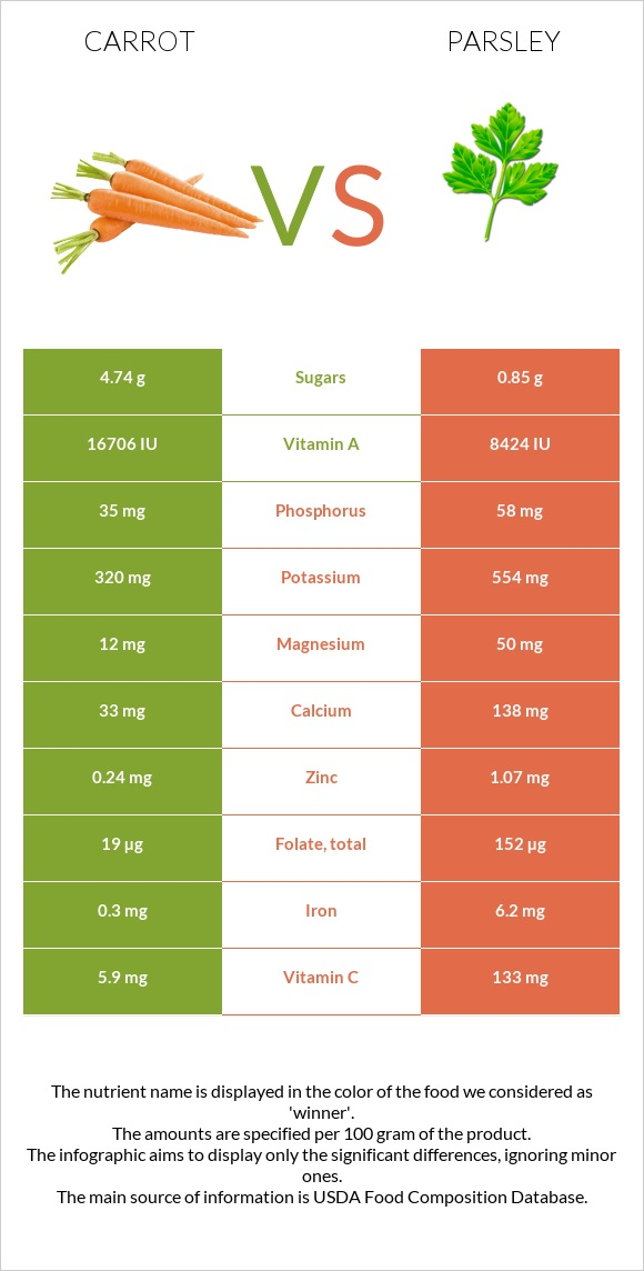 Carrot vs Parsley infographic