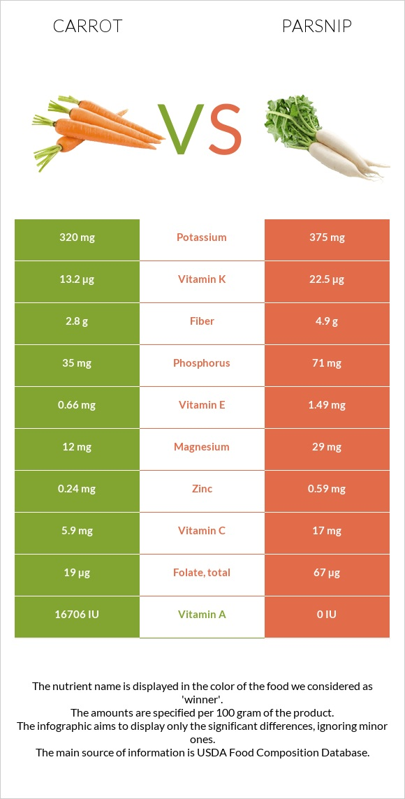 Carrot vs Parsnip infographic