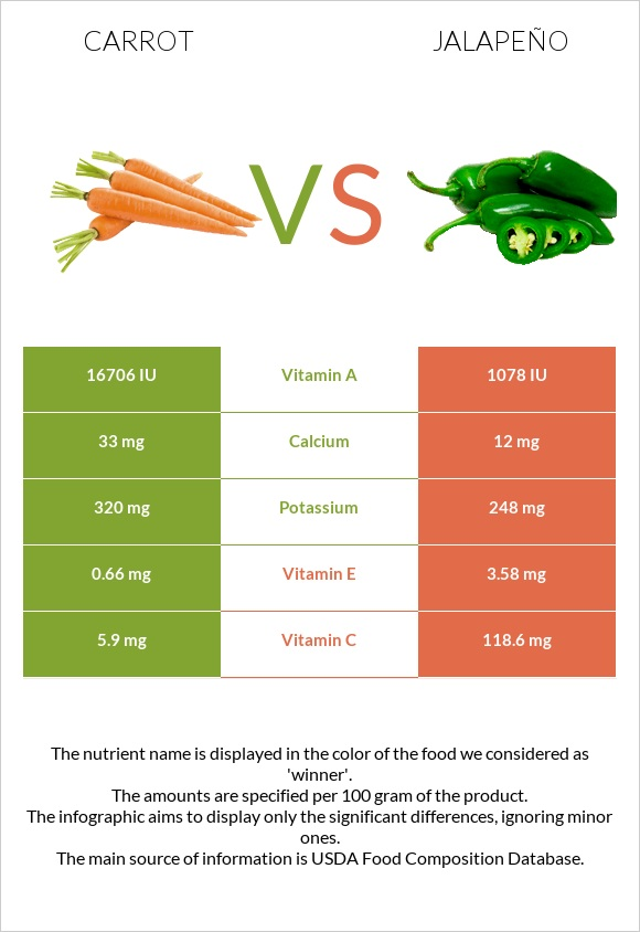 Carrot vs Jalapeño infographic