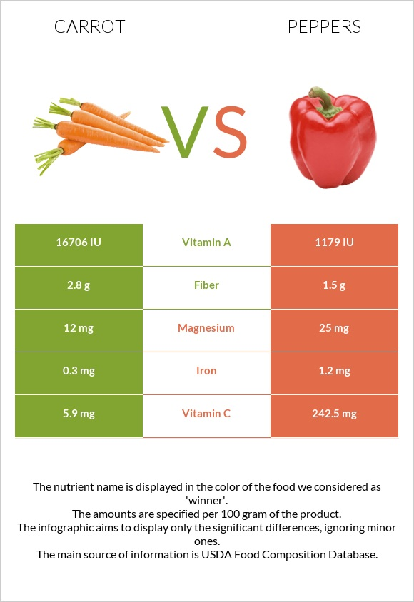 Carrot vs Peppers infographic