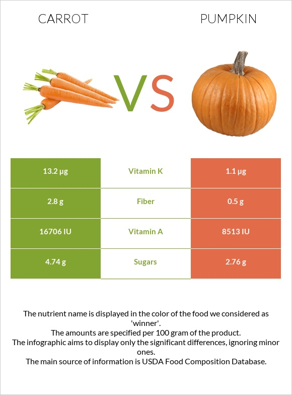Carrot vs Pumpkin infographic