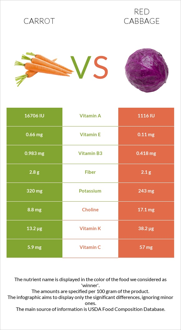 Carrot vs Red cabbage infographic