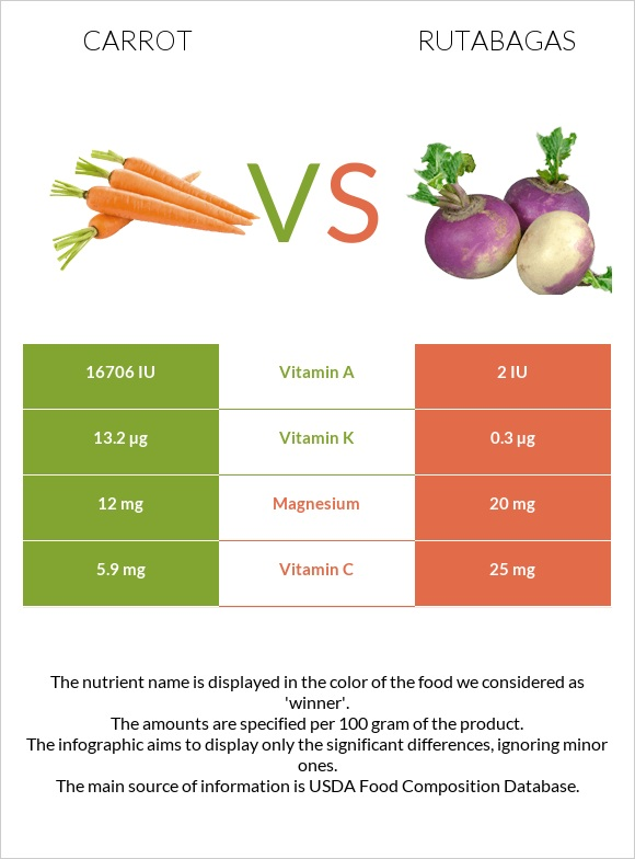 Carrot vs Rutabagas infographic