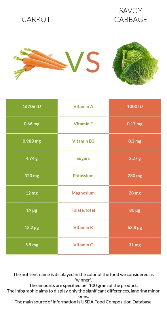 Carrot vs Savoy cabbage infographic