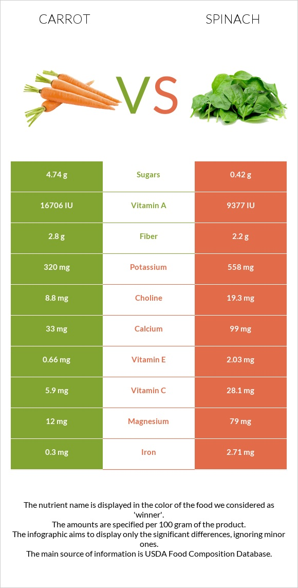 Carrot vs Spinach infographic