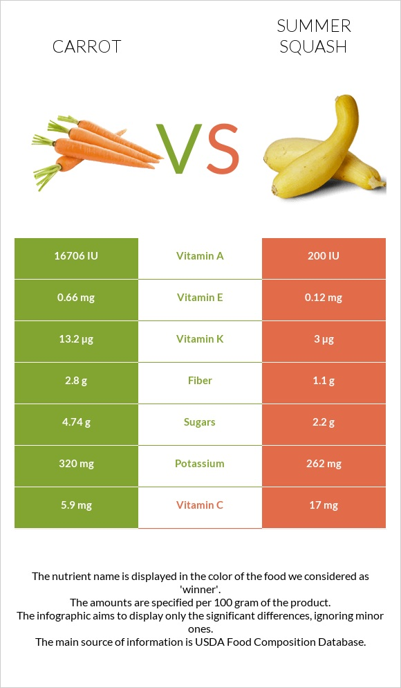 Carrot vs Summer squash infographic
