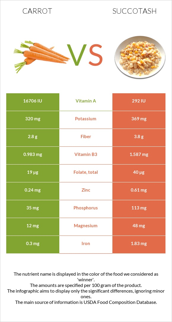 Carrot vs Succotash infographic
