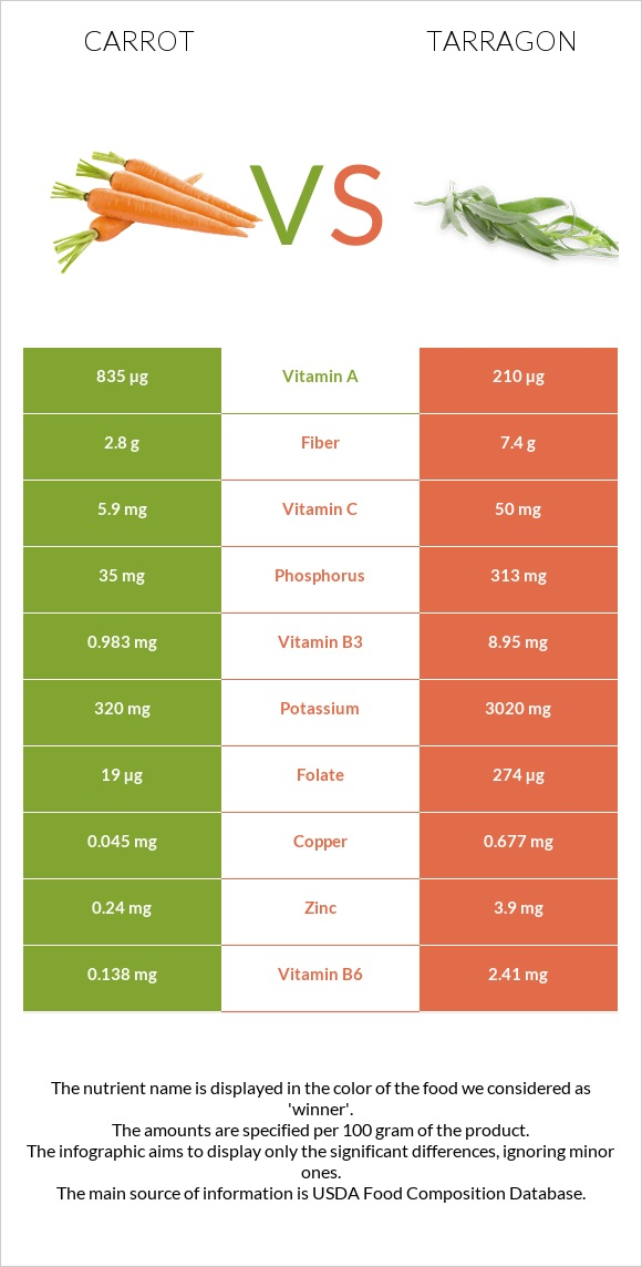 Carrot vs Tarragon infographic