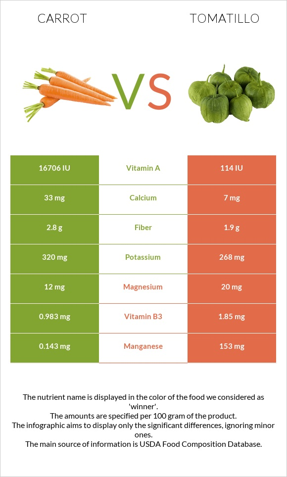 Carrot vs Tomatillo infographic