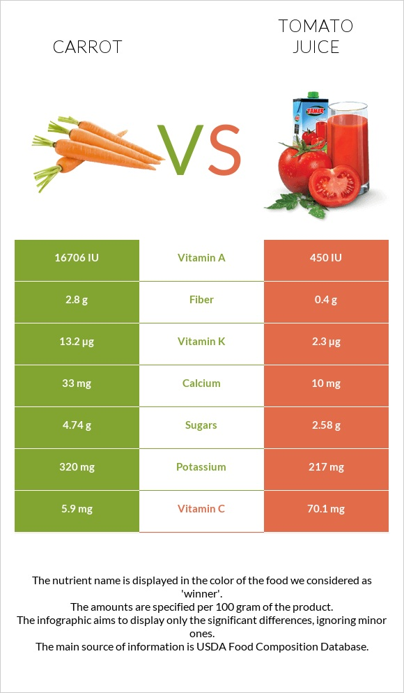 Carrot vs Tomato juice infographic