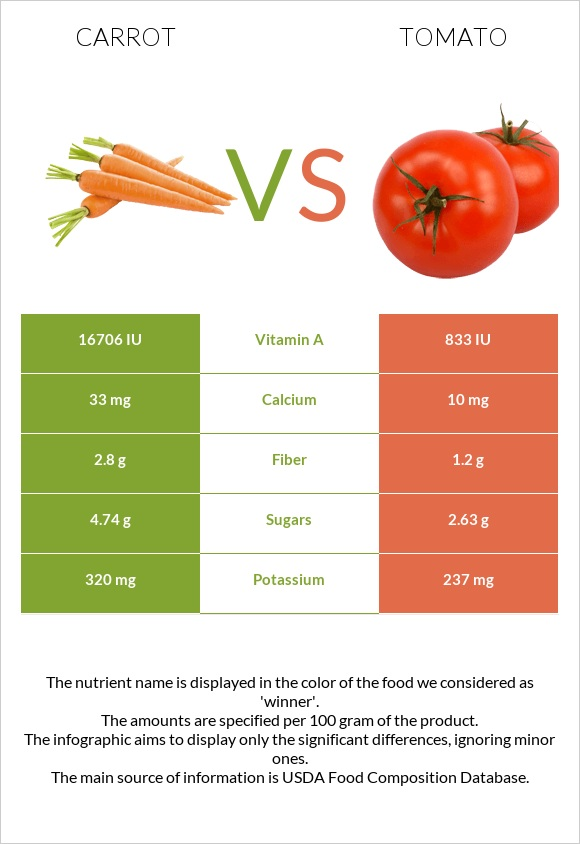 Carrot vs Tomato infographic