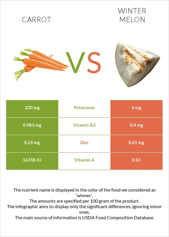 Carrot vs Winter melon infographic