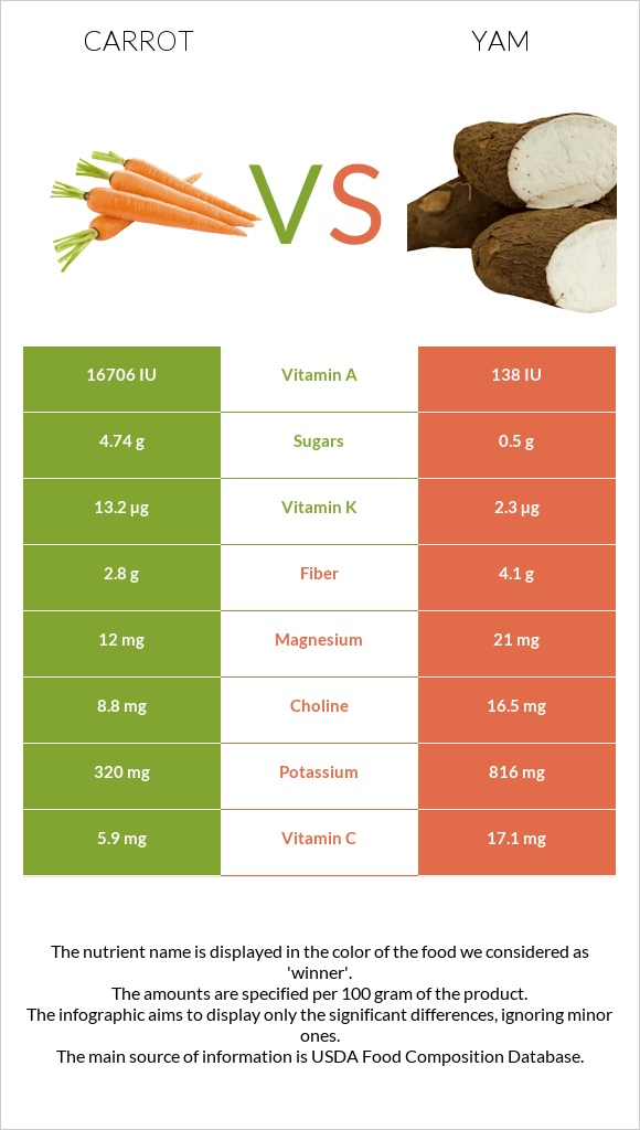 Carrot vs Yam infographic