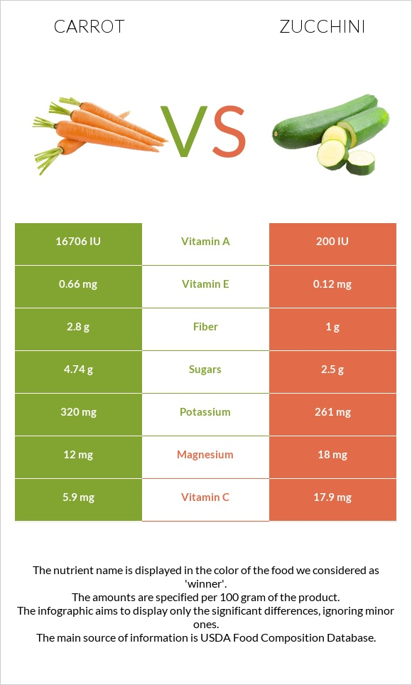 Carrot vs Zucchini infographic