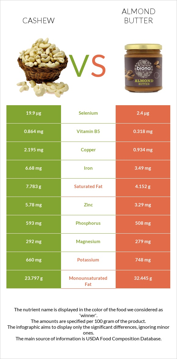 Cashew vs Almond butter infographic