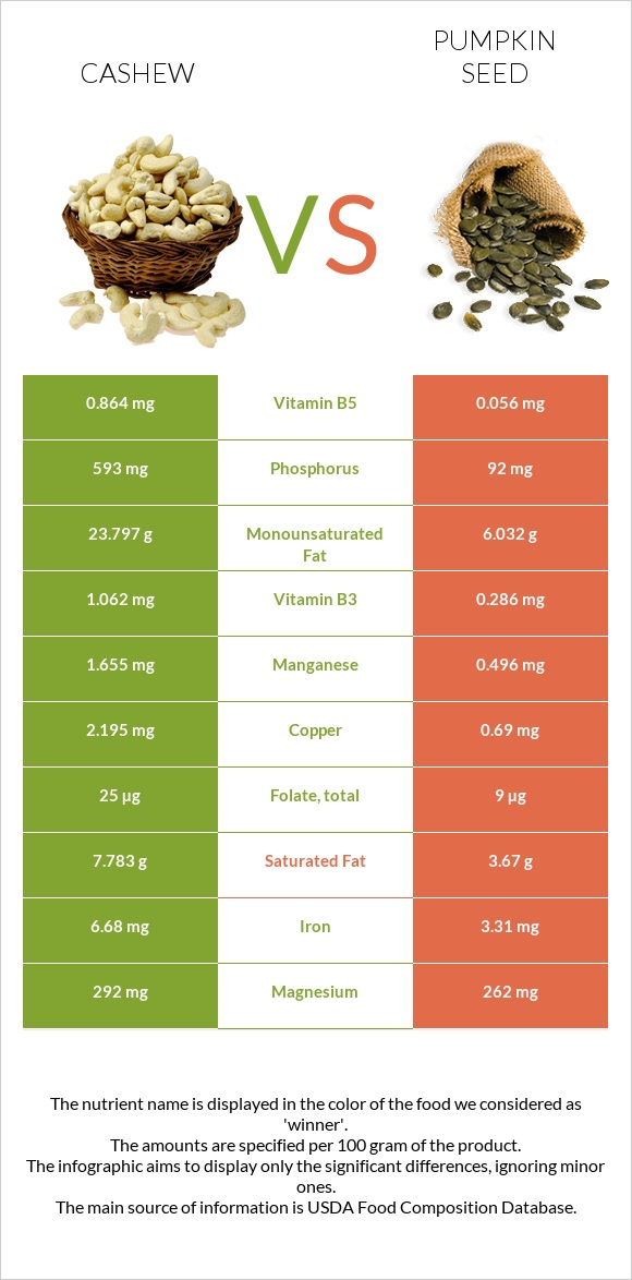 Cashew vs Pumpkin seed infographic
