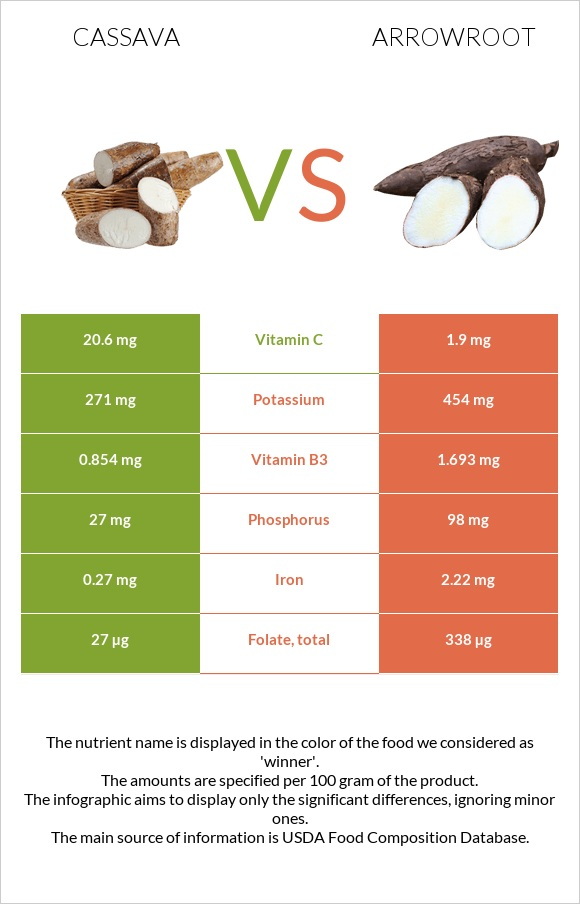 Cassava vs Arrowroot infographic