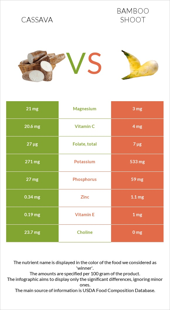 Cassava vs Bamboo shoot infographic