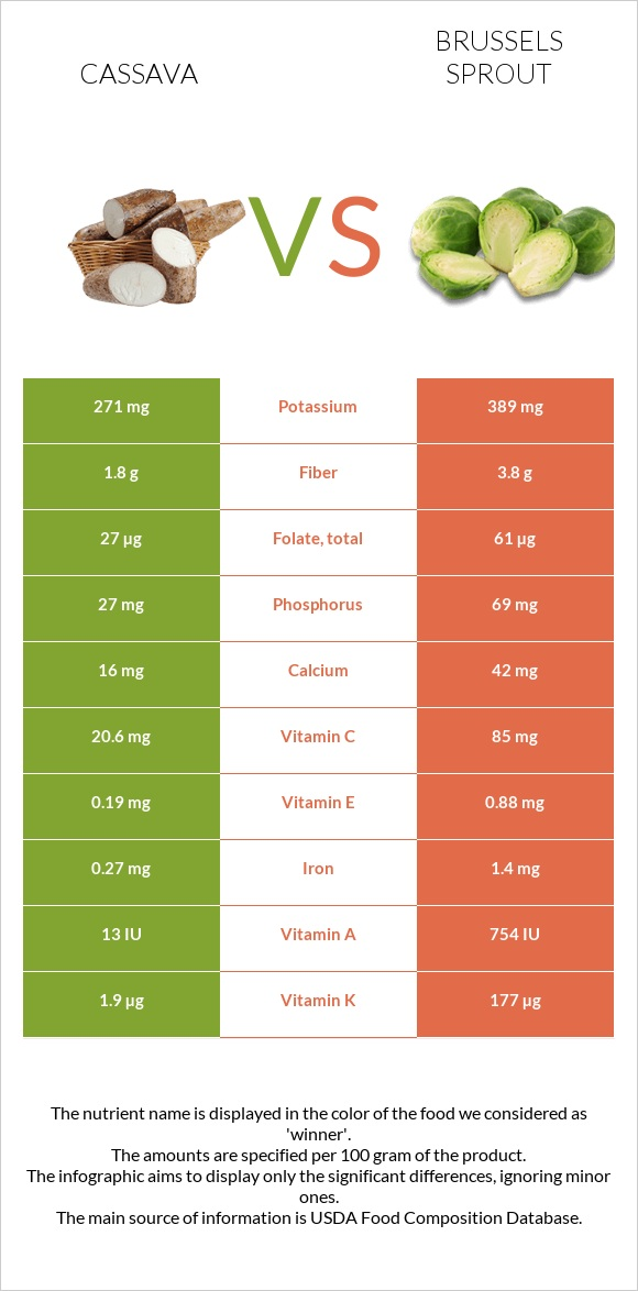 Cassava vs Brussels sprout infographic