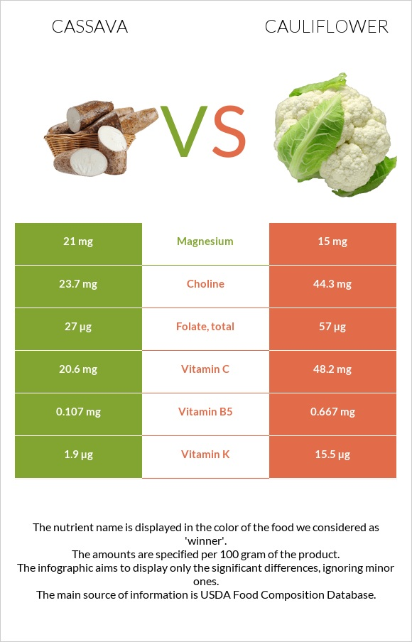 Cassava vs Cauliflower infographic
