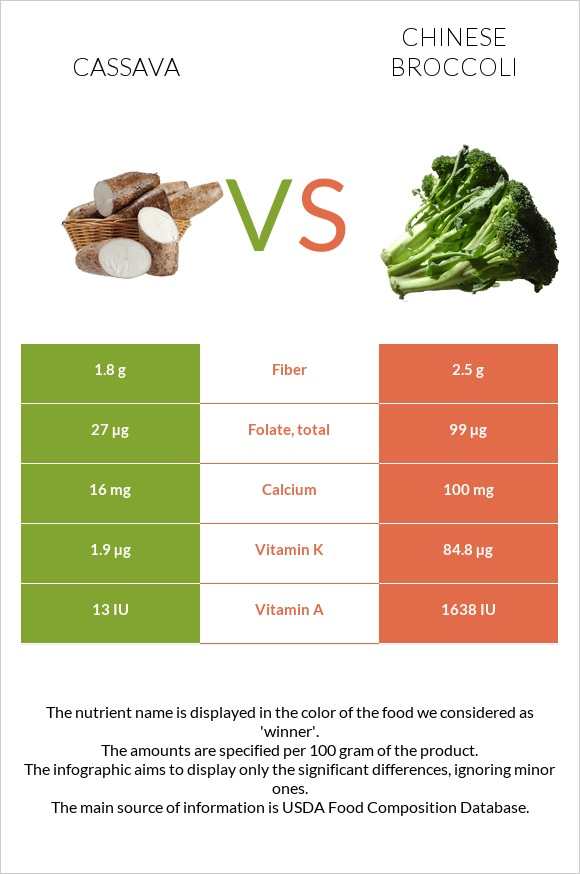 Cassava vs Chinese broccoli infographic