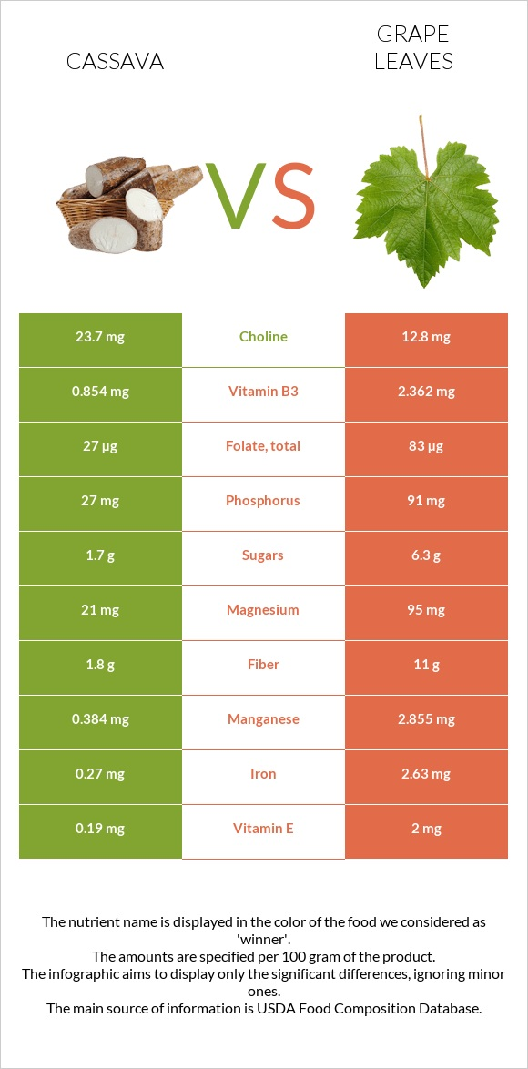 Cassava vs Grape leaves infographic
