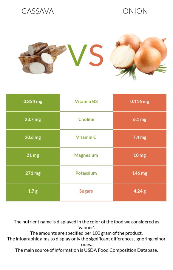 Cassava vs Onion infographic