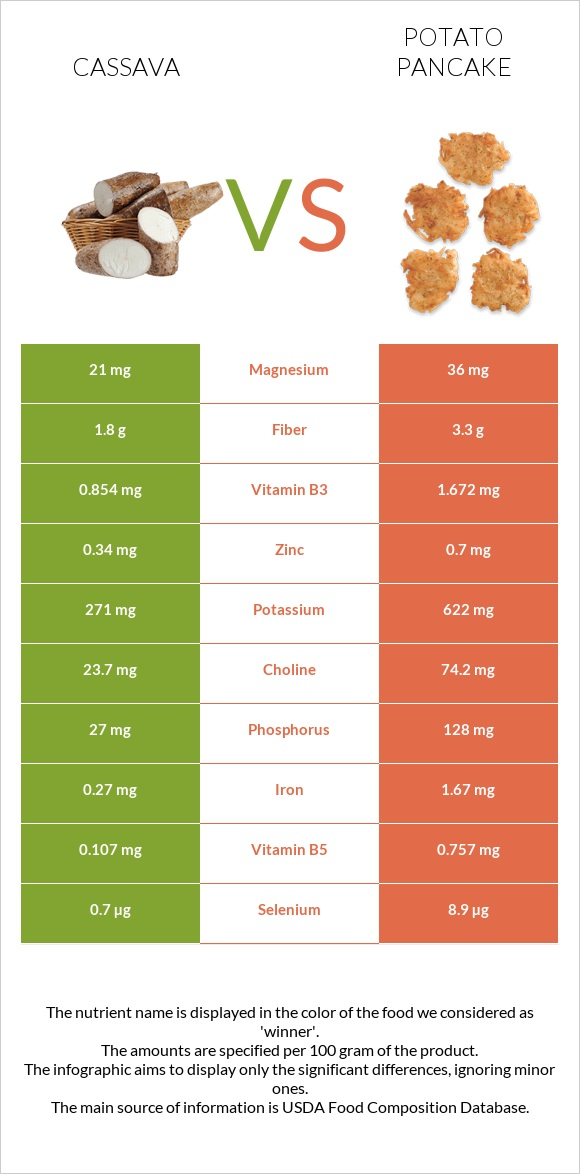 Cassava vs Potato pancake infographic