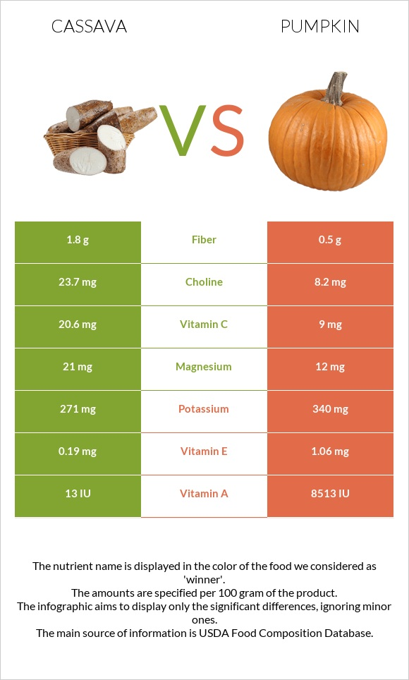 Cassava vs Pumpkin infographic