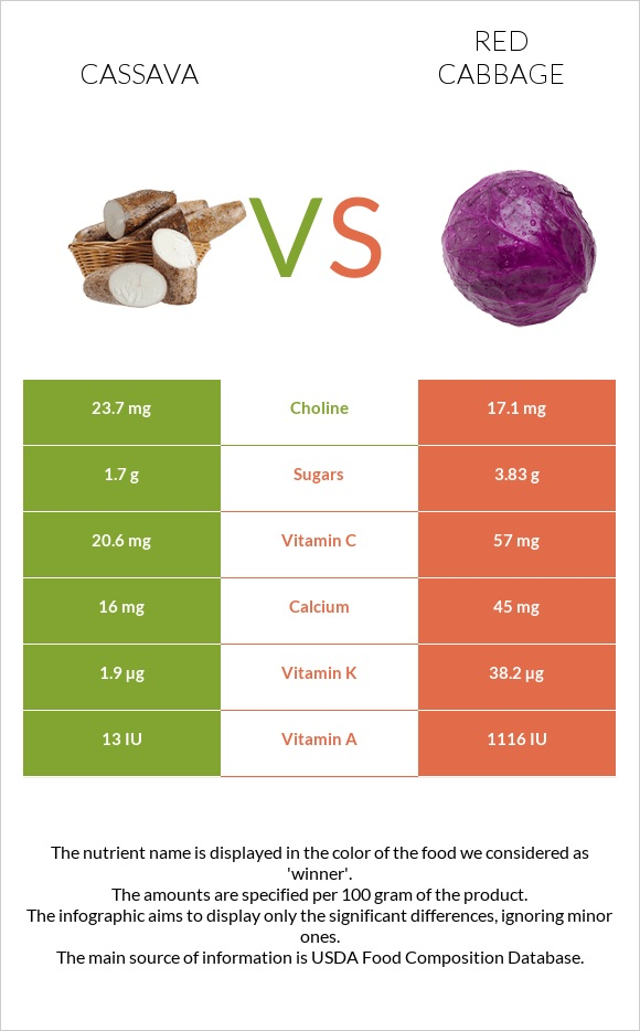 Cassava vs Red cabbage infographic
