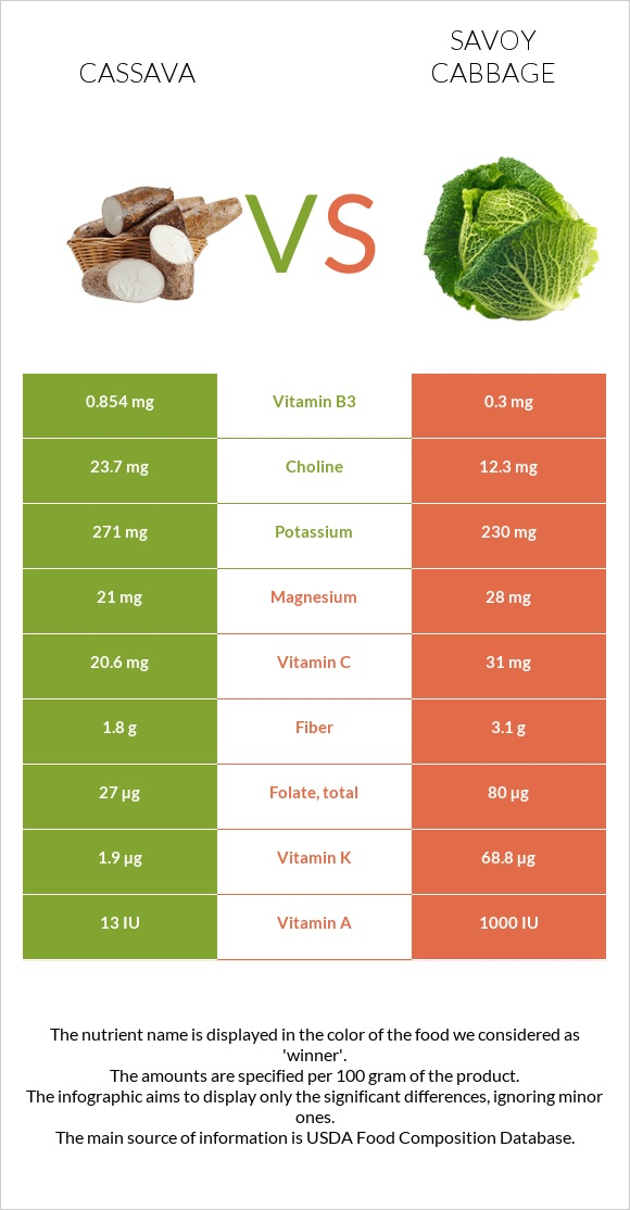 Cassava vs Savoy cabbage infographic